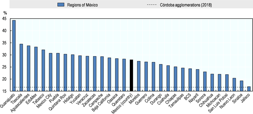 Figure 2.19. Employees working long hours in Mexico's regions