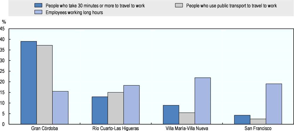 Figure 2.20. Intra-provincial differences in work-life balance