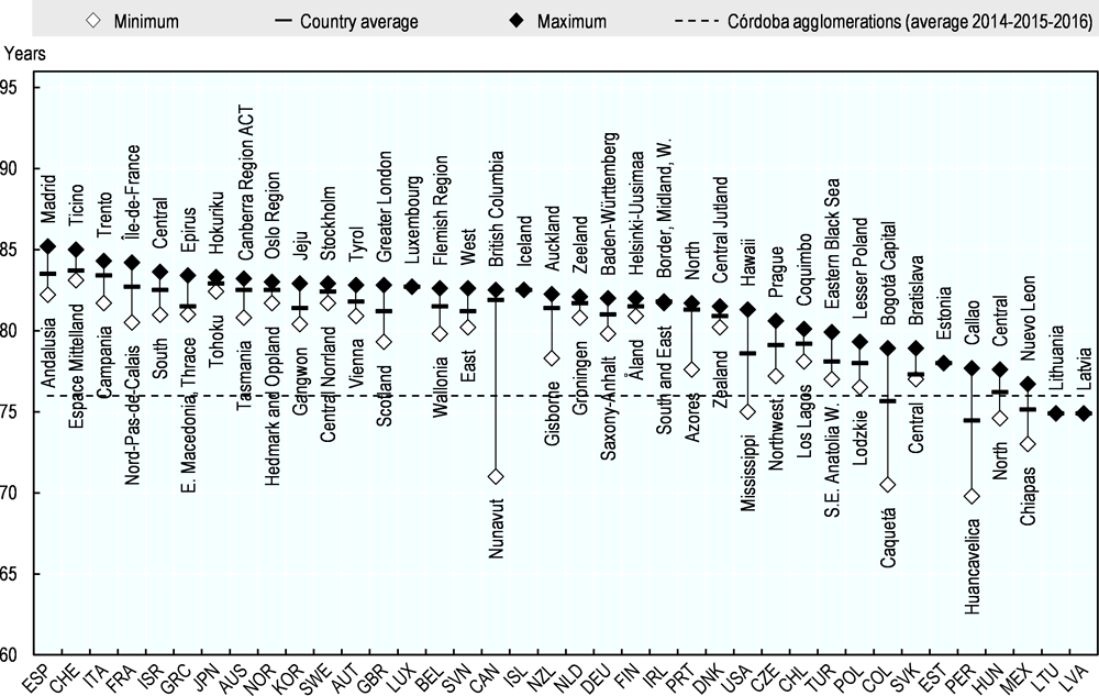 Figure 2.22. Life expectancy at birth