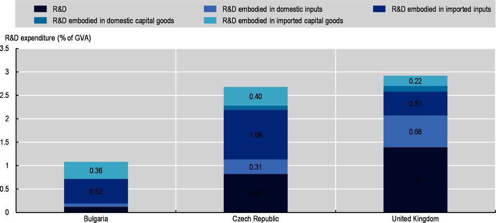 Figure 4.1. Direct R&D and R&D embodied in inputs and capital goods, 2000-01