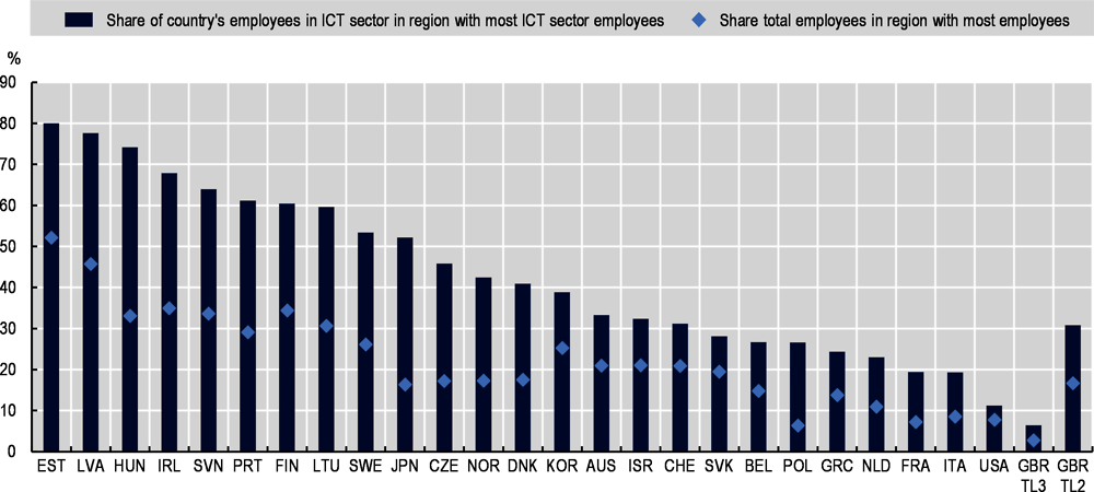 Figure 4.3. Employment in the ICT sector is highly concentrated in all OECD countries