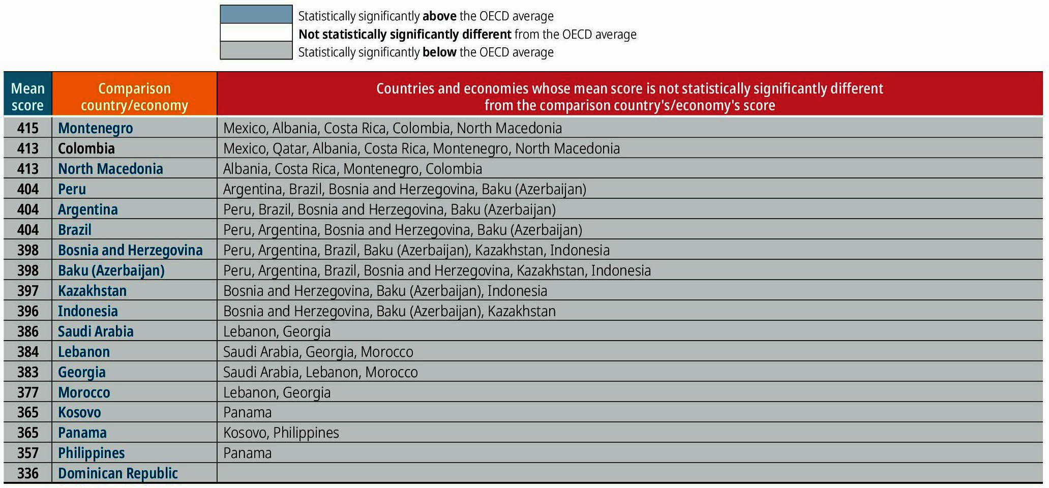 Table I.4.3. Comparing countries' and economies' performance in science
