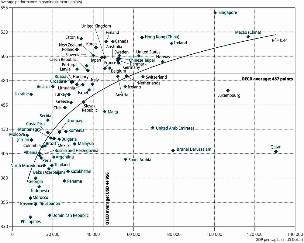 Figure I.4.3. Mean reading performance and per capita GDP