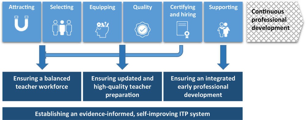 Figure 1.3. The four greatest challenges of ITP systems
