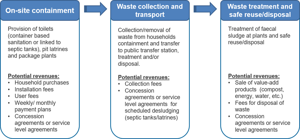 fig 3.1. Potential revenues along the off-grid sanitation value chain