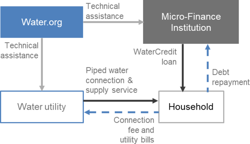 Figure 3.2. The WaterCredit Financing Structure