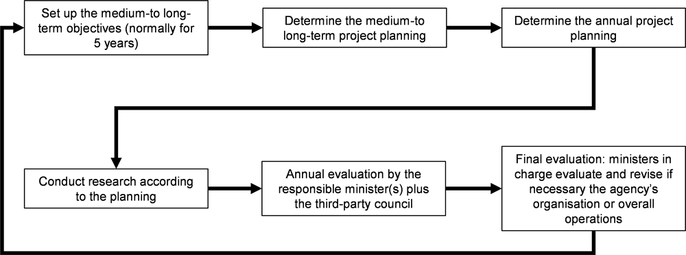 Figure 5.2. Evaluation system for national R&D agencies in Japan