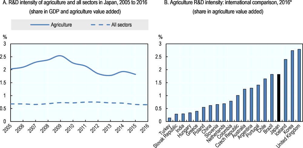 Figure 5.3. Intensity of public agricultural R&D investment