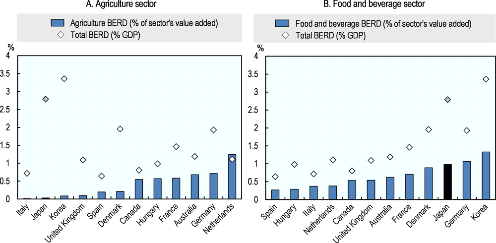 Figure 5.4. Business Expenditures on R&D (BERD) in the agriculture and food and beverage sectors