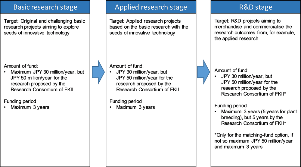 Figure 5.5. Scheme for new competitive research grants in Japan