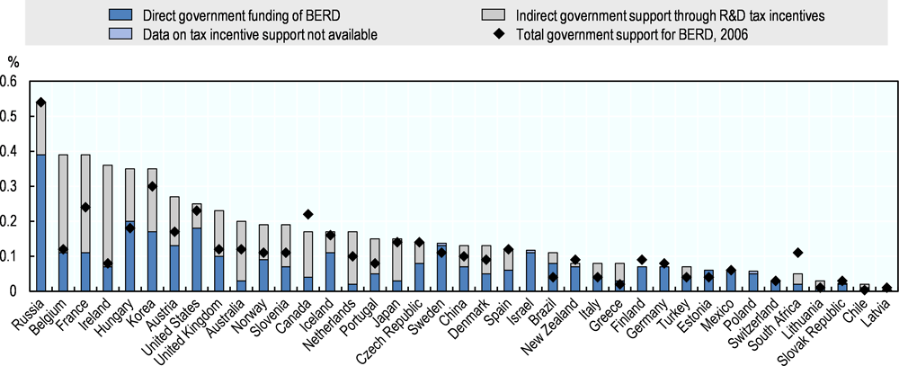 Figure 5.7. Direct government funding and tax support for business R&D, 2015