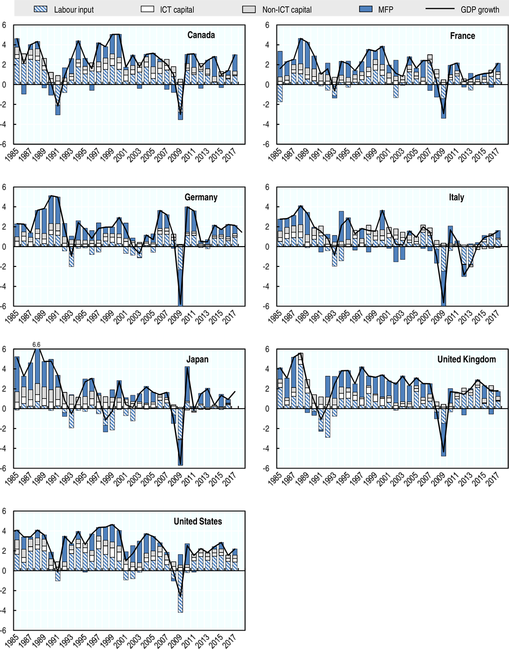 Figure 7.9. Contributions to GDP growth over time in G7 countries