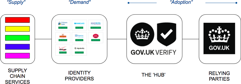 Figure 2.10. GOV.UK Verify conceptual architecture