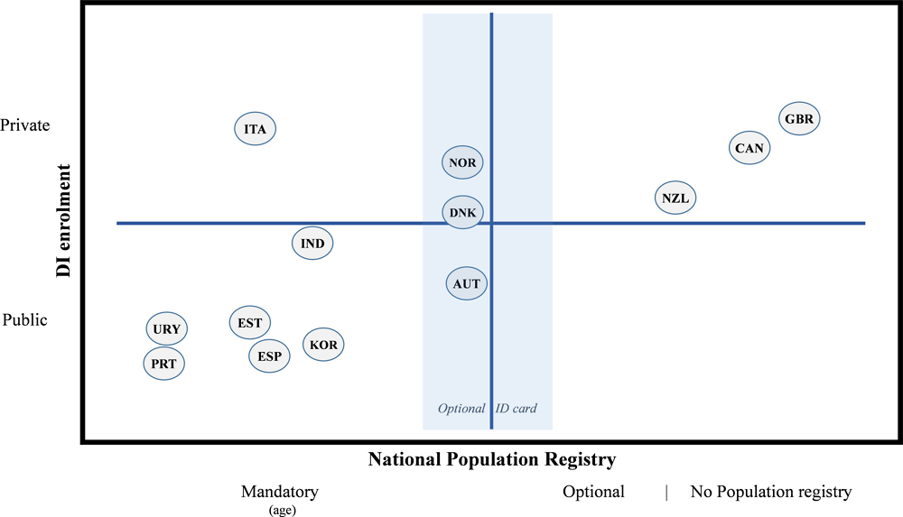 Figure 2.1. Digital ID enrolment and National Population Registers
