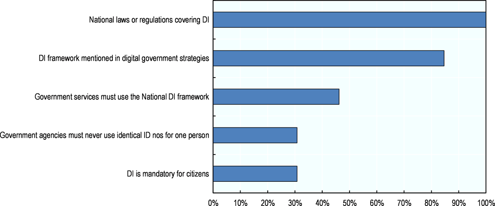 Figure 2.25. Legal and regulatory framework for DI in countries