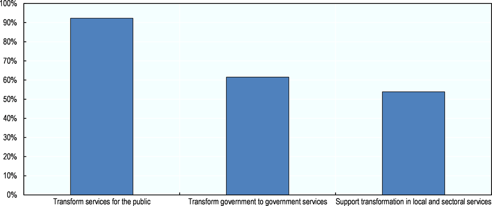 Figure 2.27. The role of DI in transforming government services