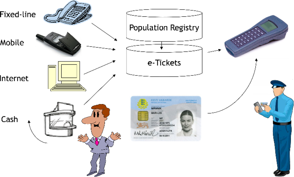 Figure 2.28. Estonian e-ticket flow