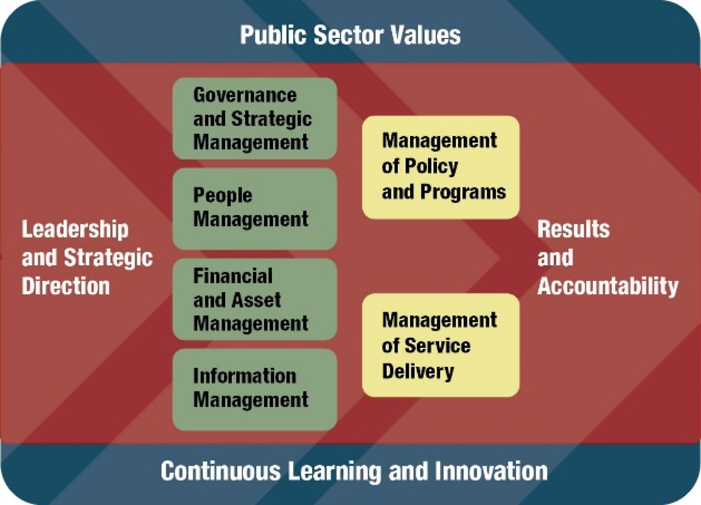 Figure 2.37. Canadian Management Accountability Framework