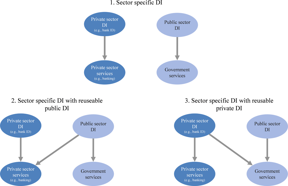 Figure 2.8. Models for issuing, managing and using DI