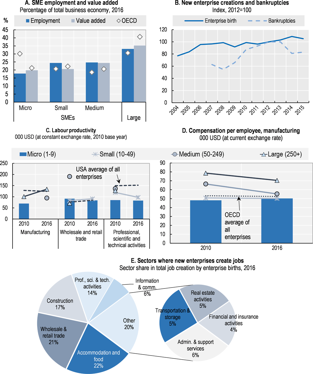 Figure 30.1. Structure and performance of the SME sector in Luxembourg