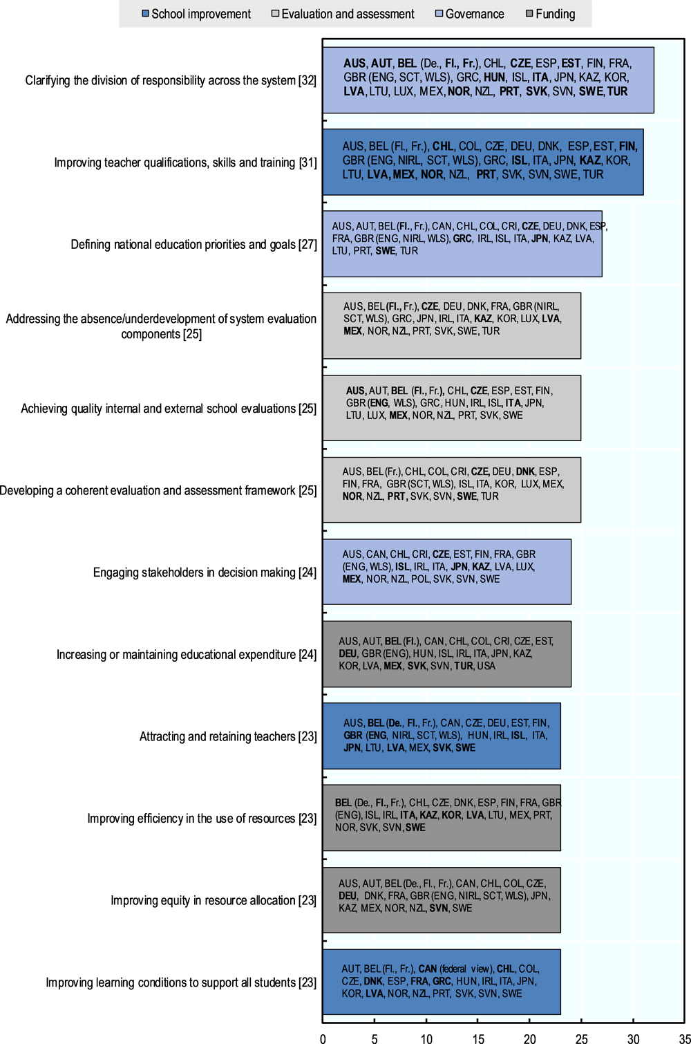 Figure 1. Main policy priorities identified in participating education systems by OECD or governments, 2008-19