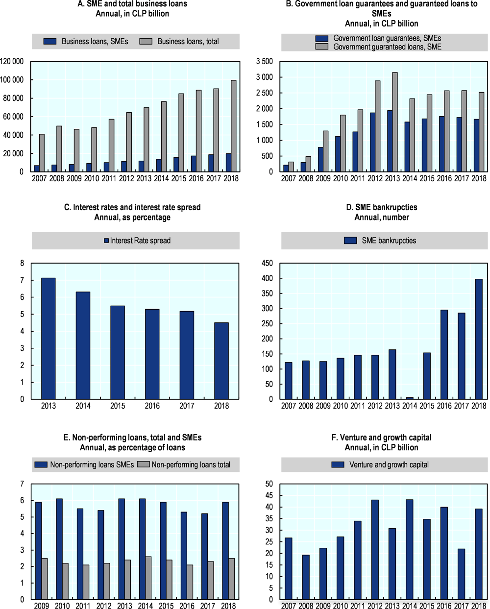 Figure 9.5. Trends in SME and entrepreneurship finance in Chile