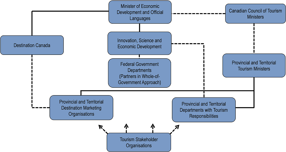 Canada: Organisational chart of tourism bodies