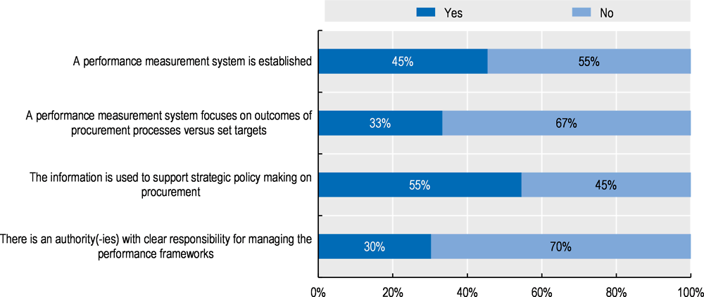 Figure ‎4.4. Performance management system lacking in most countries