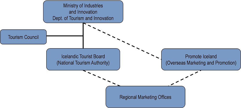 Iceland: Organisational chart of tourism bodies