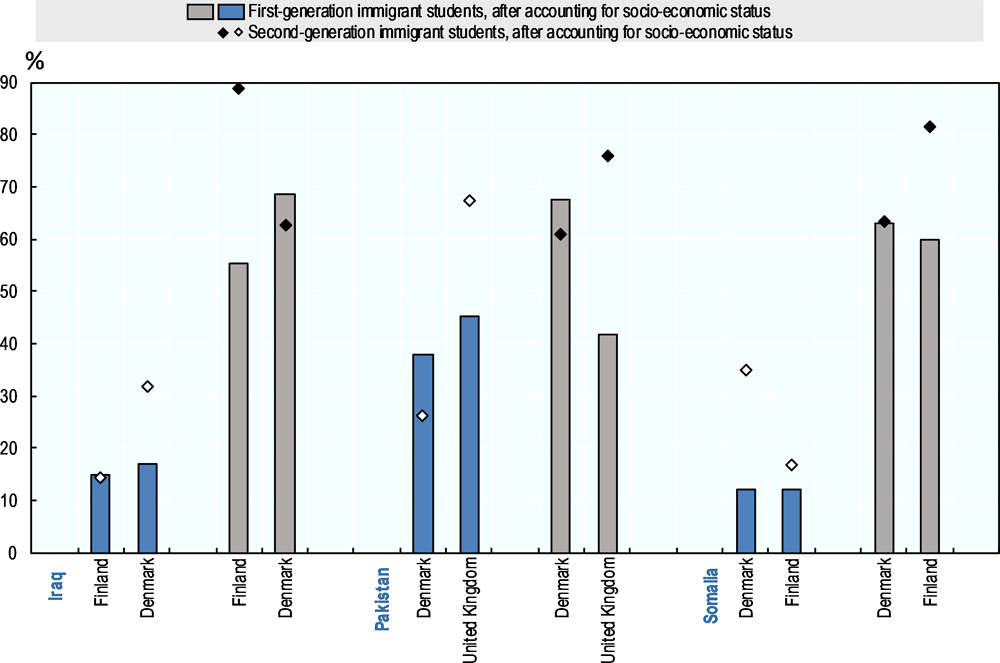 Figure 3.2. Immigrant students' academic proficiency and sense of belonging at school, by origin and host country