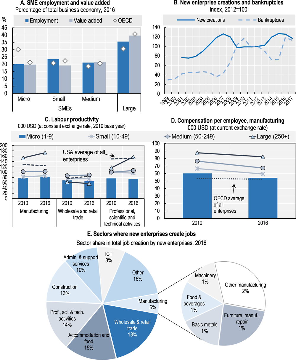 Figure 15.1. Structure and performance of the SME sector in Denmark