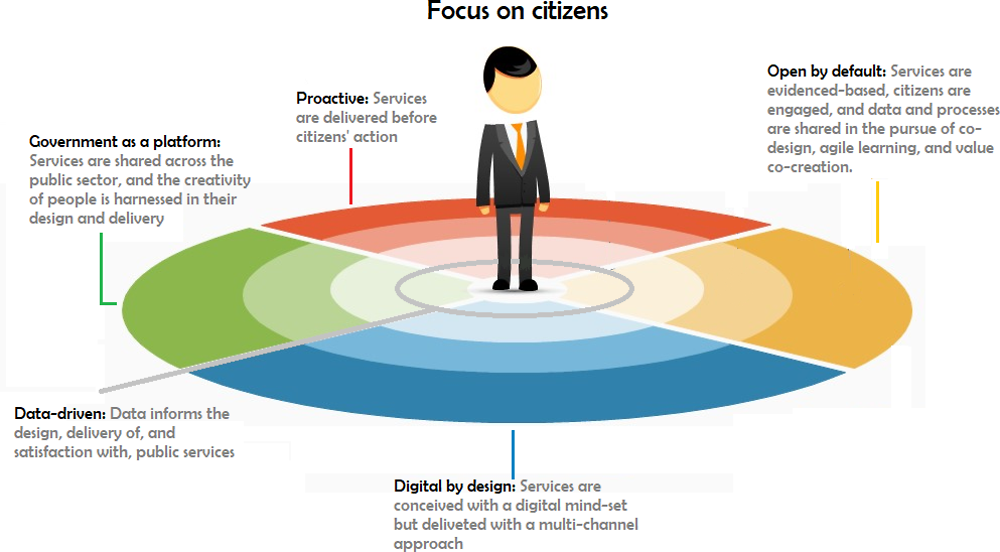 Figure 5.1. The six dimensions of a digital government and their application to public services
