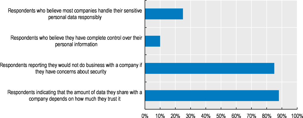 Figure 5.2. Results of a survey of US consumers on trust and data security