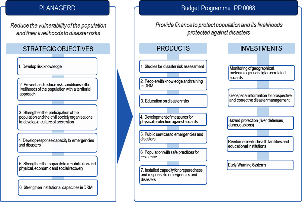 Figure 5.2. Alignment of PLANAGERD objectives with the activities and products of PP 0068