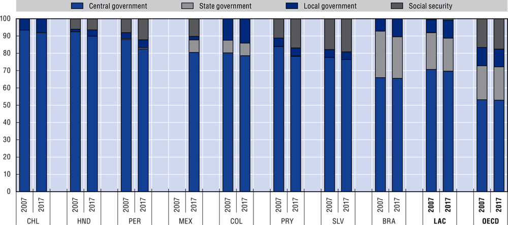 2.16. Distribution of general government revenues across levels of government, 2007 and 2017