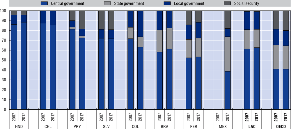 2.17. Distribution of general government expenditures across levels of government, 2007 and 2017