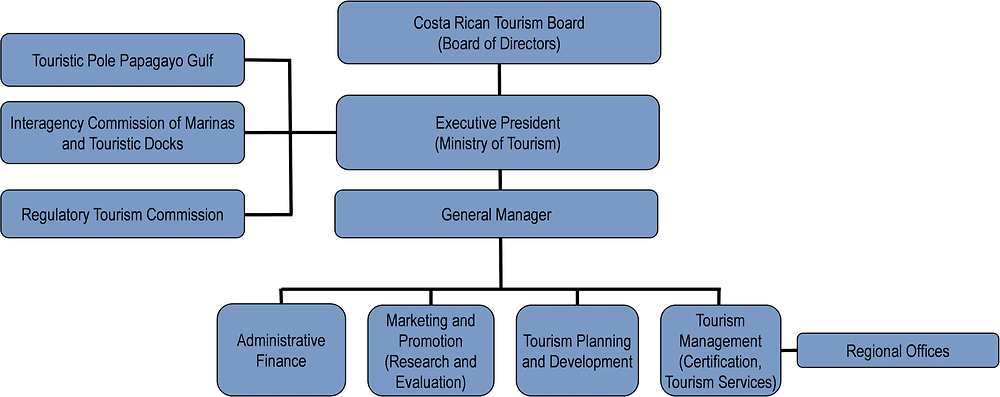 Costa Rica: Organisational chart of tourism bodies