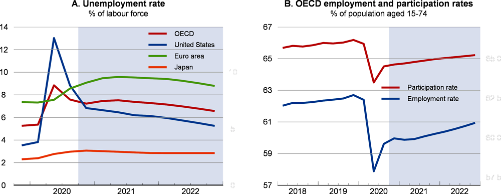 Figure 1.14. Labour market conditions are expected to remain subdued