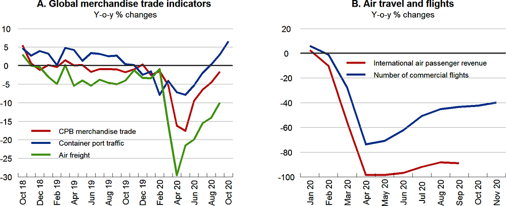 Figure 1.7. Global trade is slowly recovering, but international travel remains at very low levels