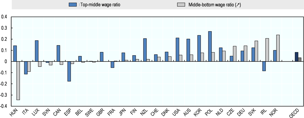 Figure 3.8. Wages have become more dispersed than polarised