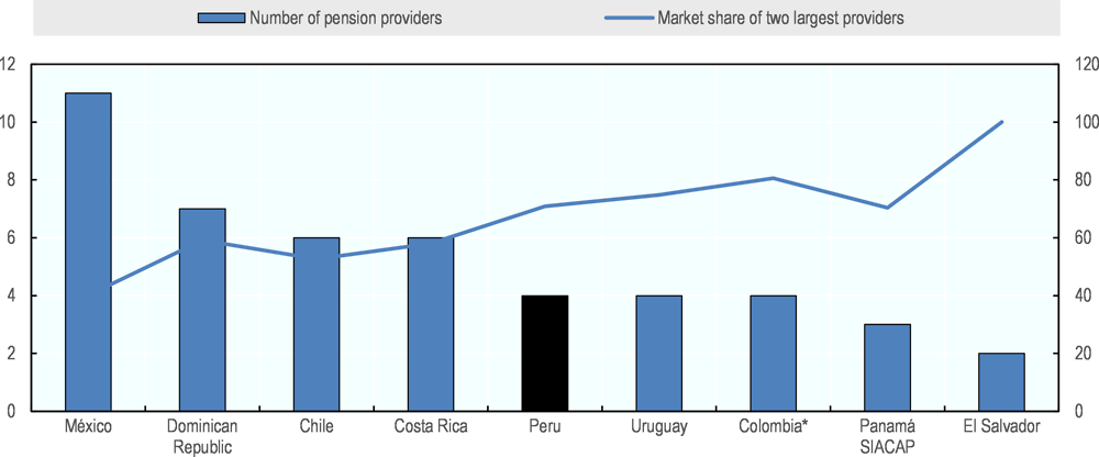 Figure 6.12. Concentration of market power of pension providers