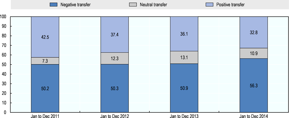 Figure 6.19. Quality of account transfers in Mexico