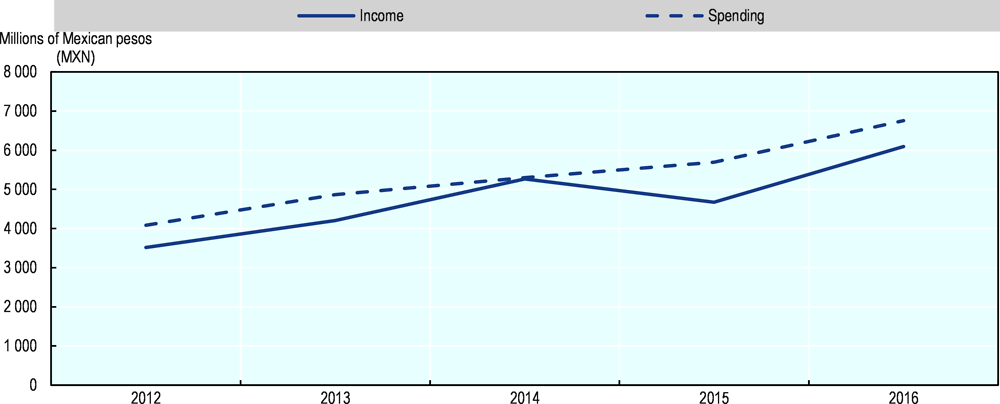 Figure ‎1.1. Evolution of ISSSTESON's income and spending balance (2012-16)