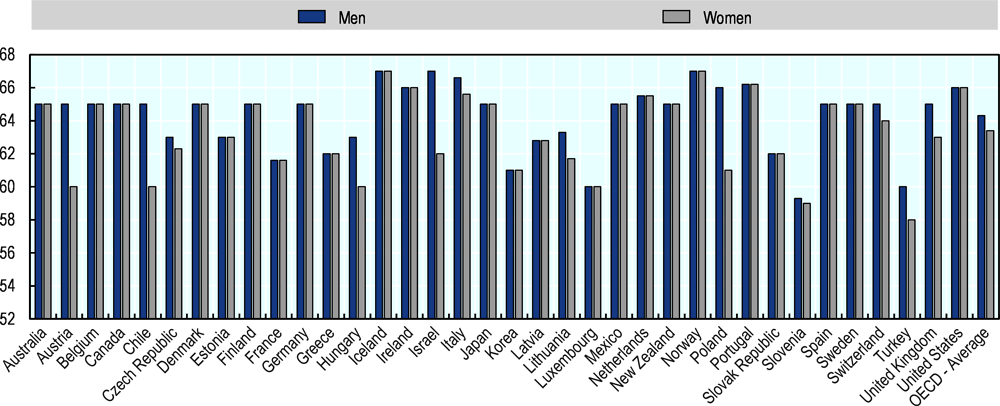 Figure ‎1.3. Age of retirement in selected countries by gender
