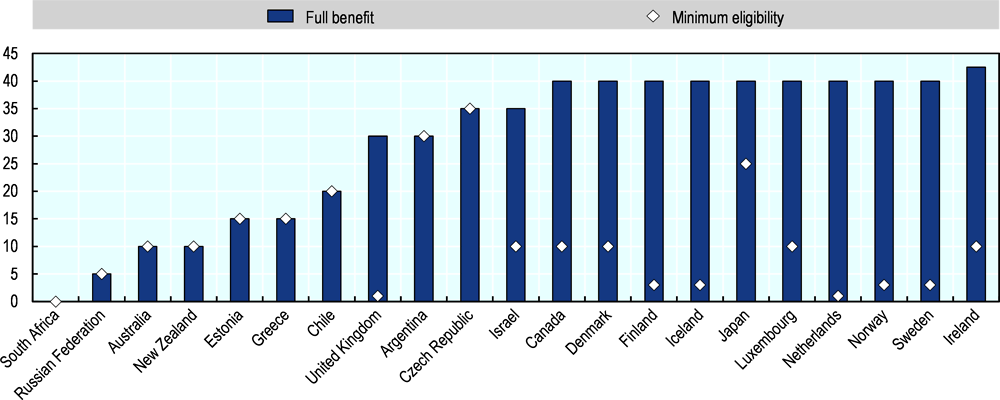Figure ‎1.4. Years of contribution required for pension benefits in selected countries