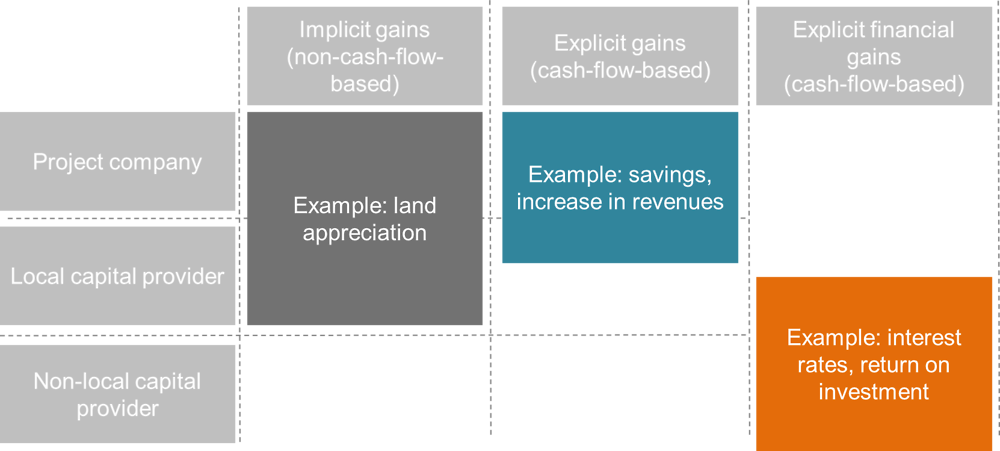 Figure 1.5. An investor perspective on return sources in landscape-based approaches