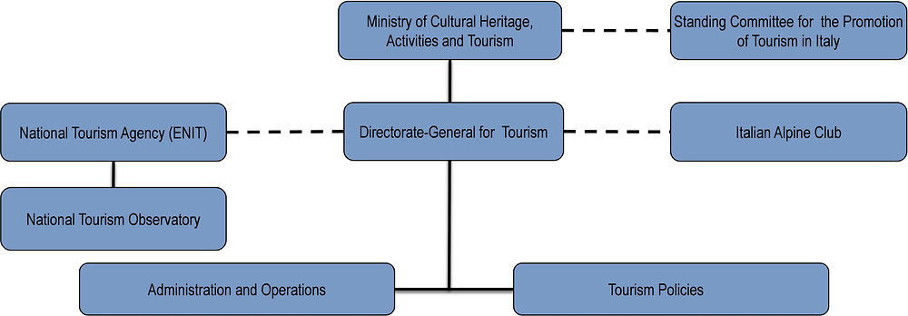 Italy: Organisational chart of tourism bodies