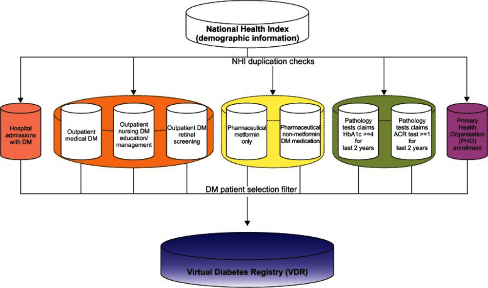 Figure 8.2. Databases for Virtual Diabetes Registry in New Zealand