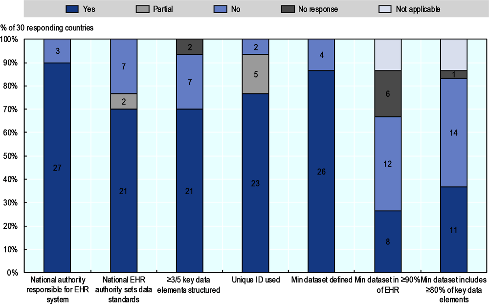 Figure 8.4. Countries reporting selected characteristics of EHRs