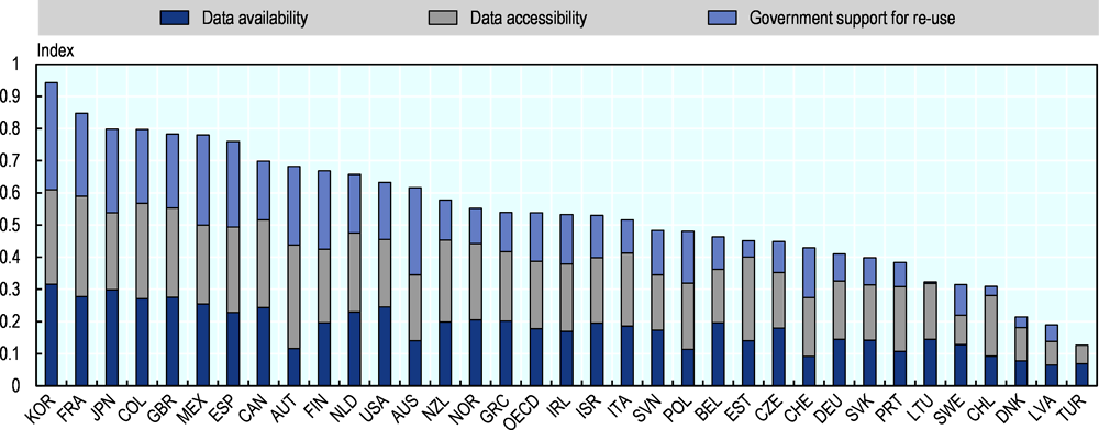 Figure 8.5. Openness of government data in OECD countries